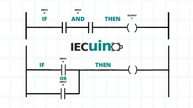 PLC scan cycle with Ladder Logic Part I