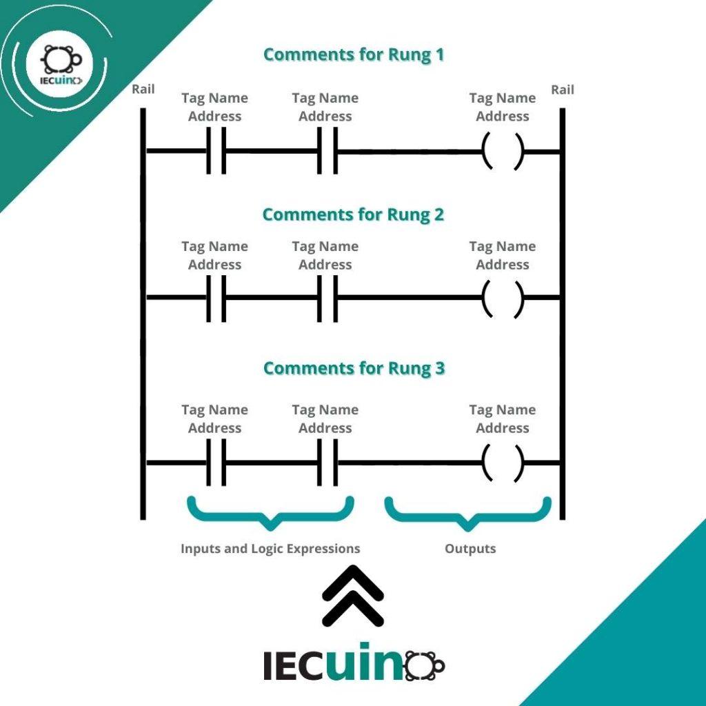 Parts-of-a-Ladder-Logic-Diagram