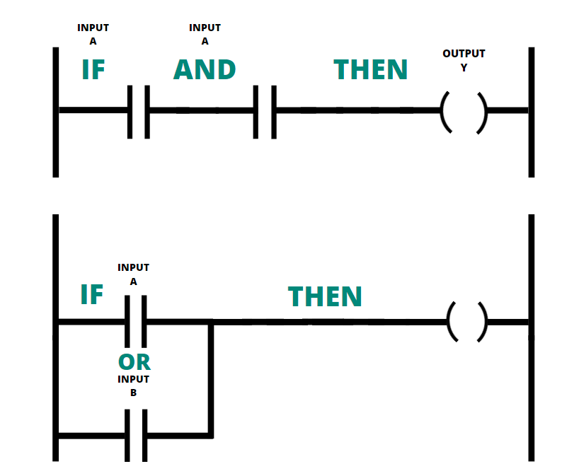Ladder Logic OR,, AND, Functions