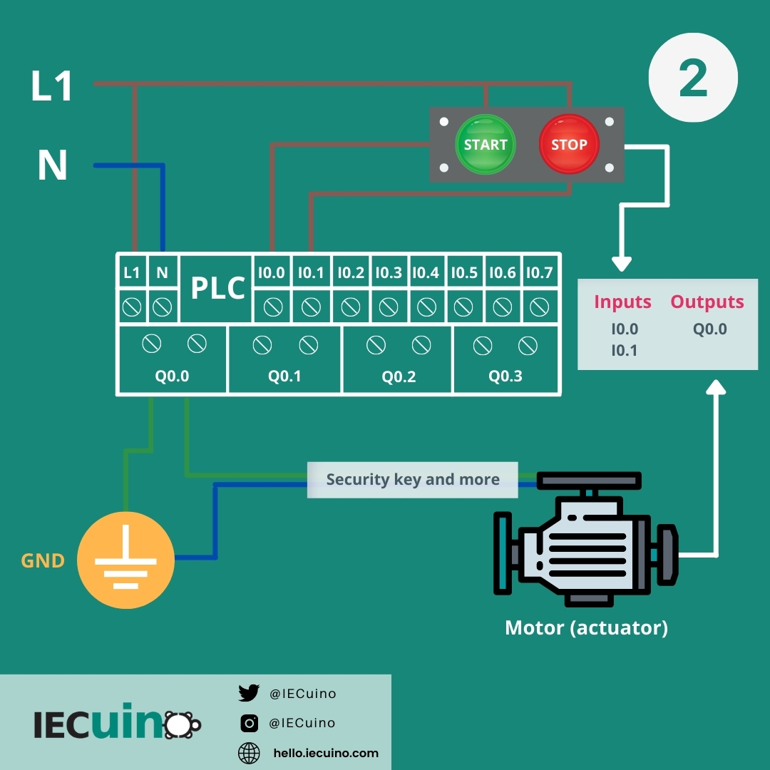 Physical inputs and outputs between the PLC and the motor