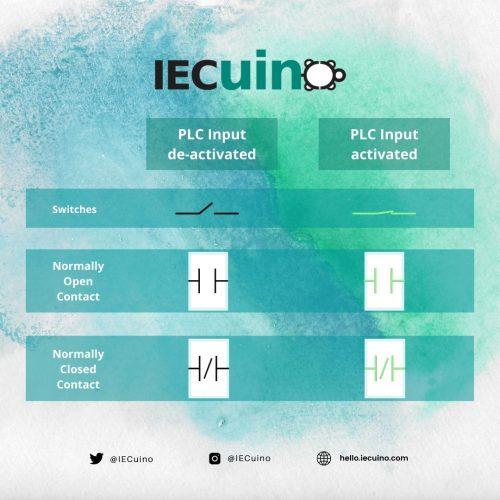 PLC Wiring Basics & Ladder Logic