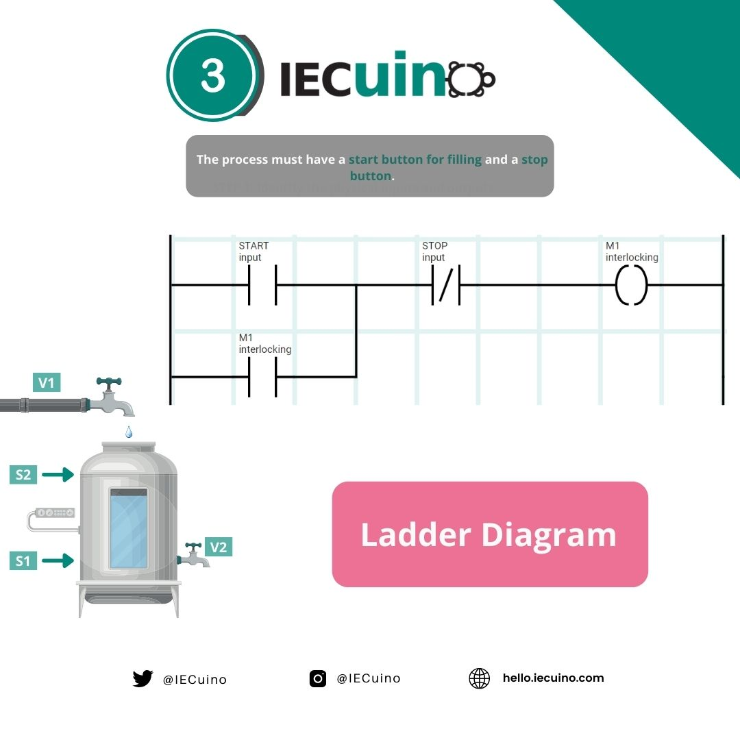 Filling and emptying tank example - Step 3: Ladder Diagram 1