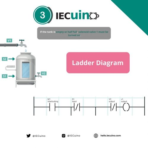 Filling and emptying tank example - Step 3: Ladder Diagram 2