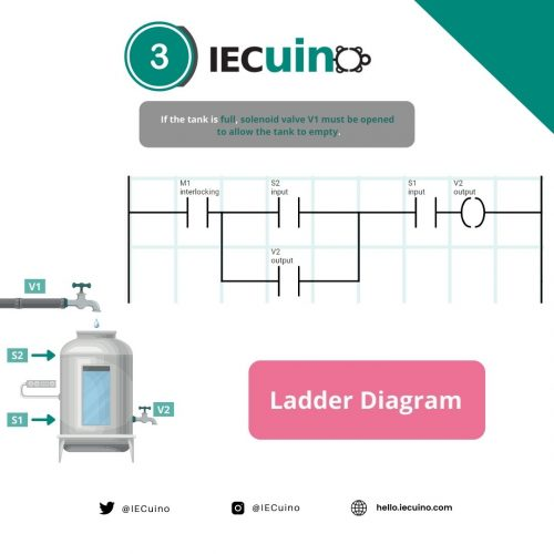 Filling and emptying tank example - Step 3: Ladder Diagram 3