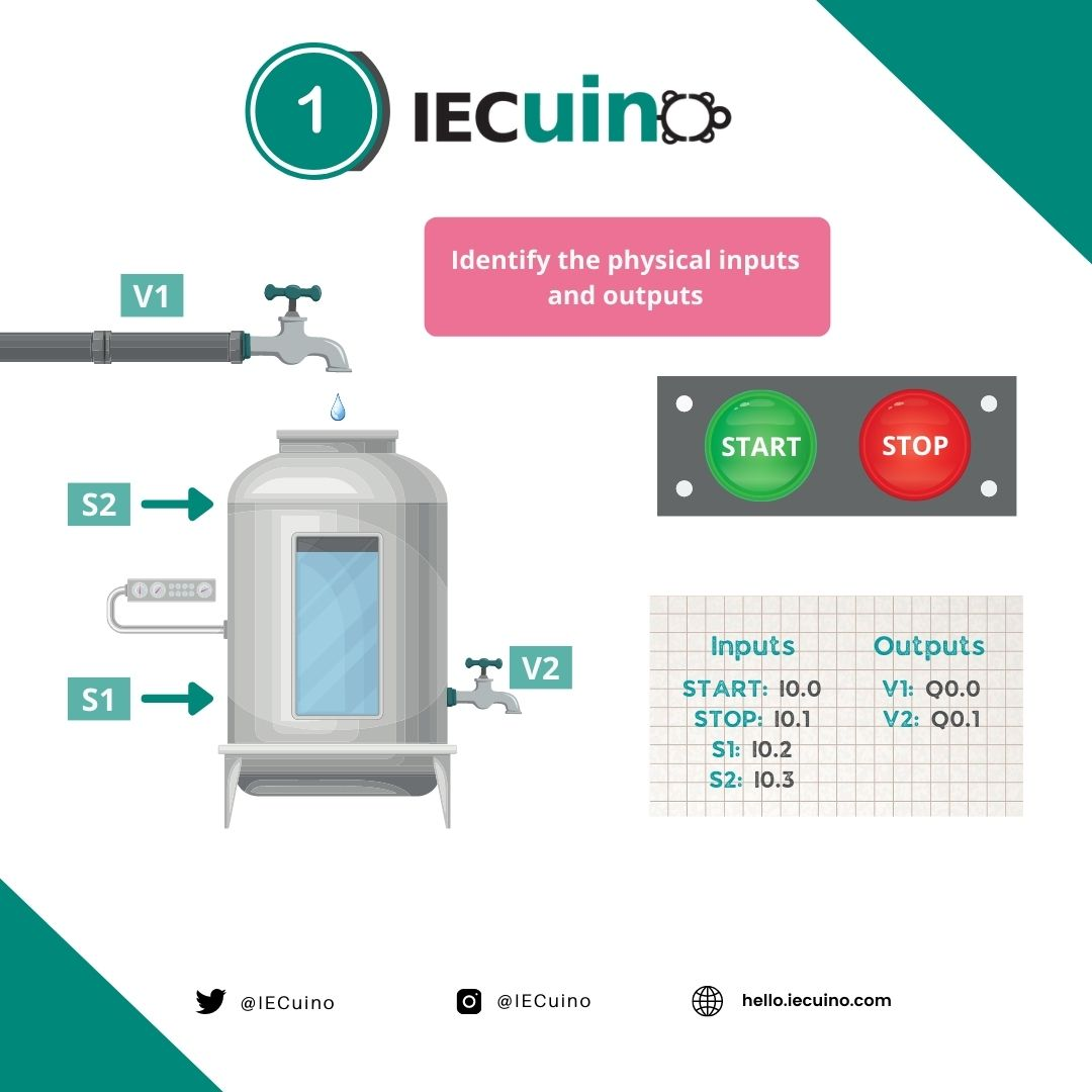 Filling and emptying tank example - Step 1: Identify the physical inputs and outputs